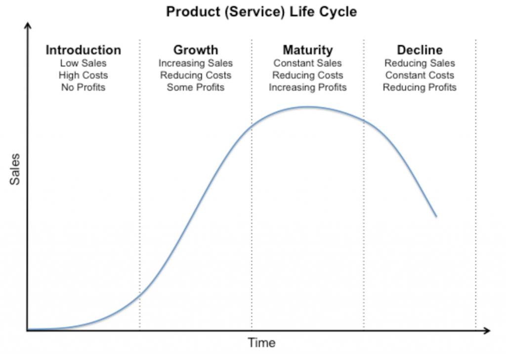 نمودار چرخه عمر کالا