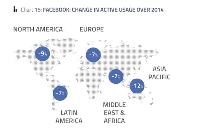 کاهش تعداد کاربران فیس بوک در منطقه آسیا-اقیانوسیه