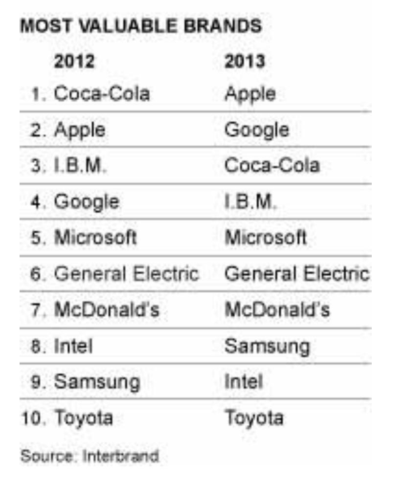 مقایسه ارزش برندها در سال ۲۰۱۳ و سال قبل آن